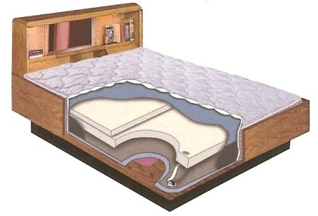 Water Beds Bedrooms West